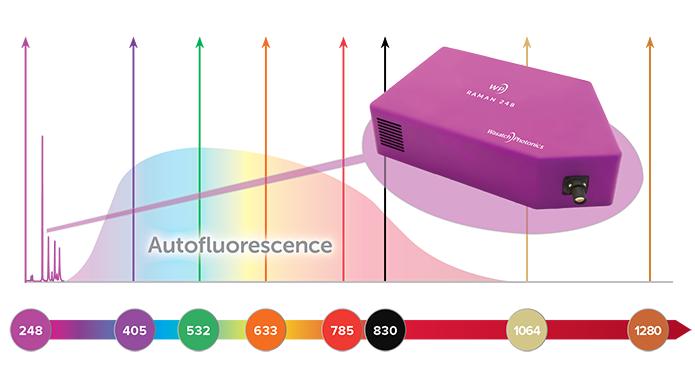 Operating range of UV Raman spectrometer