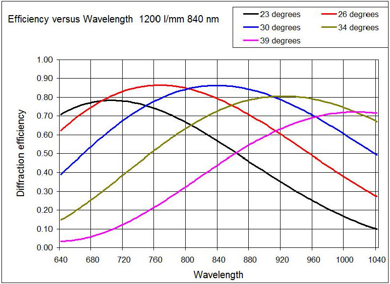 Angle tuning of a WP grating; 1800 l/mm @ 840 nm