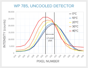 WP-thermal-stability-graph