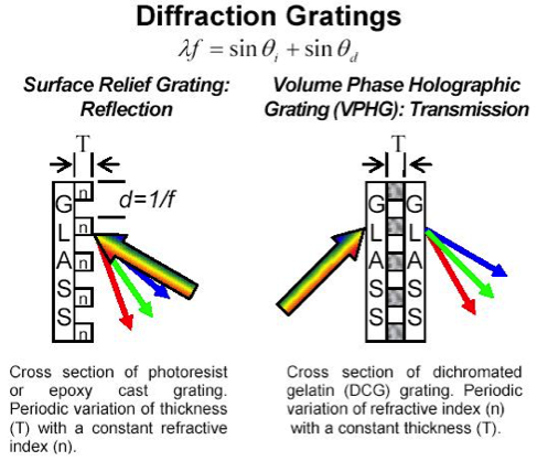 difraction_gratings