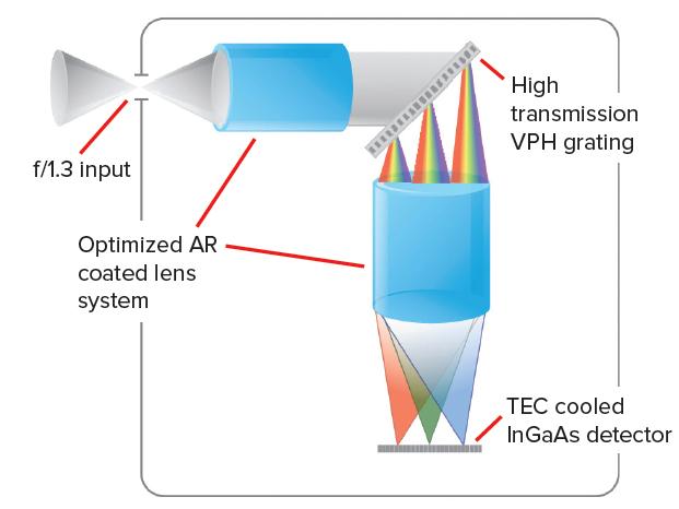 f/1.3 Spectrometer Schematic