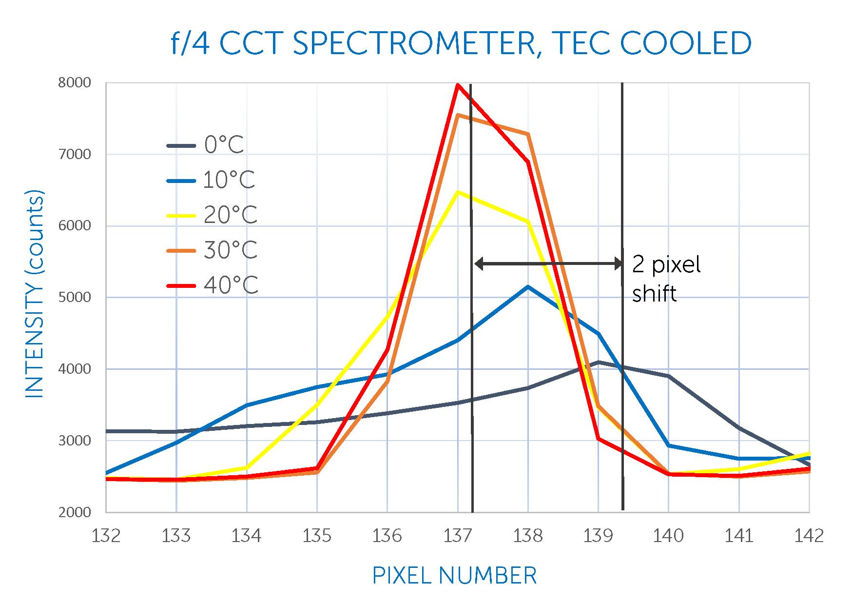 Thermal stability of NIR f/4 crossed Czerny-Turner spectrometer