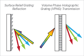 Surface-Relief-vs-VPH-Gratings